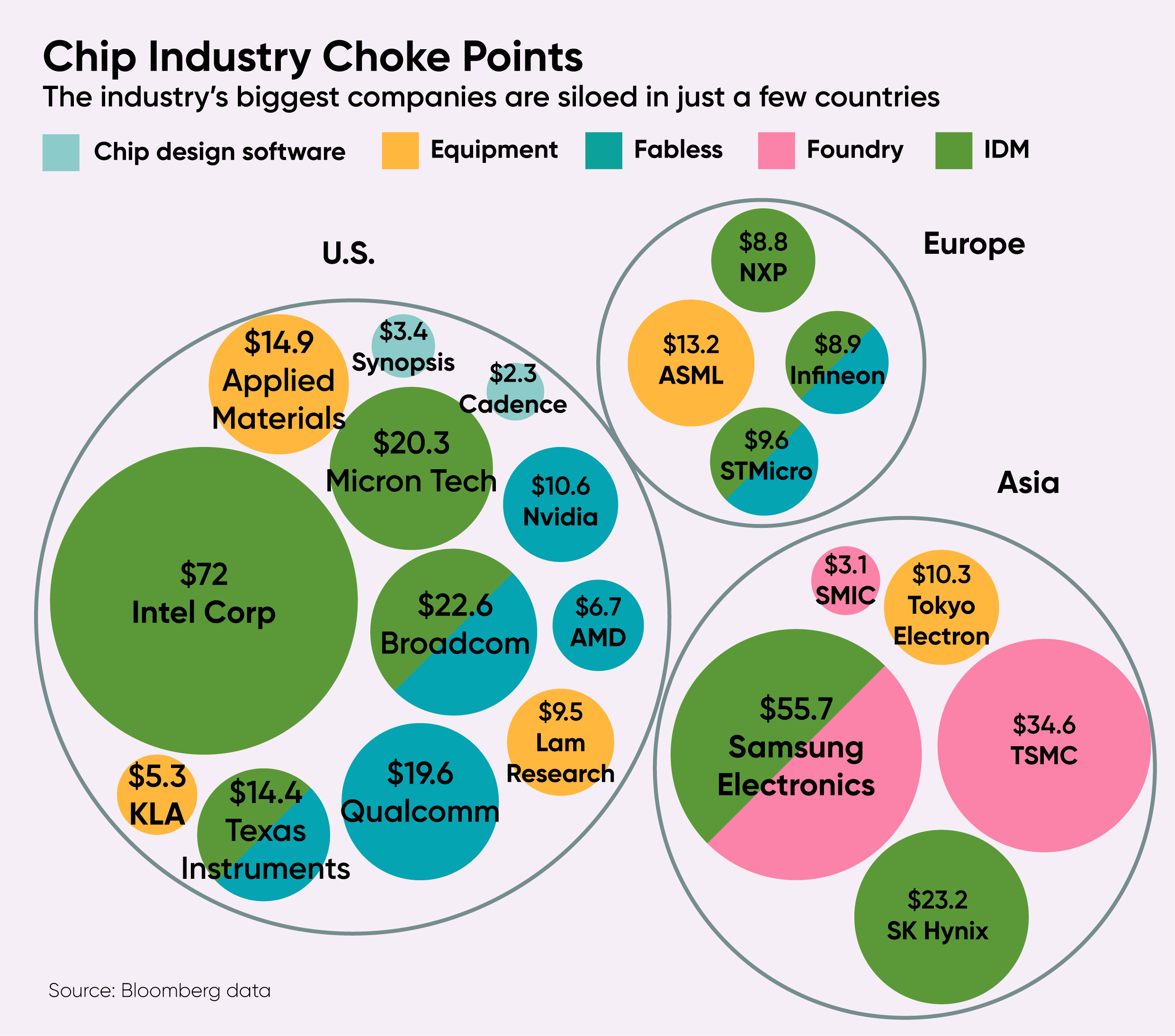 Chip industry choke points-01