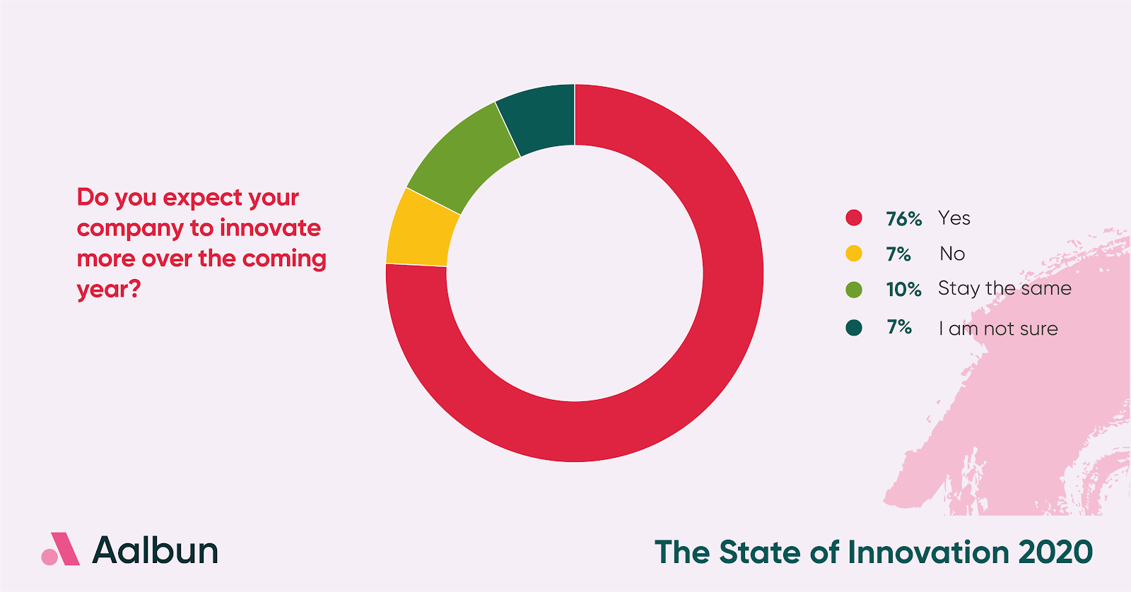 State of Innovation Graph