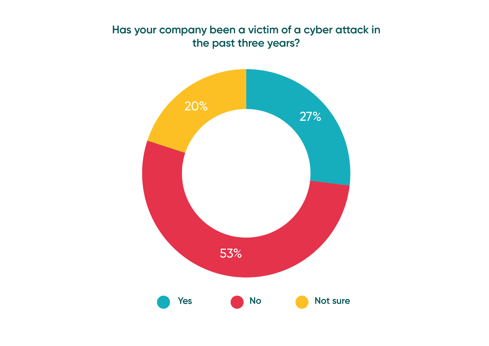 Has your company been a victim of a cyber attack in the past three years?