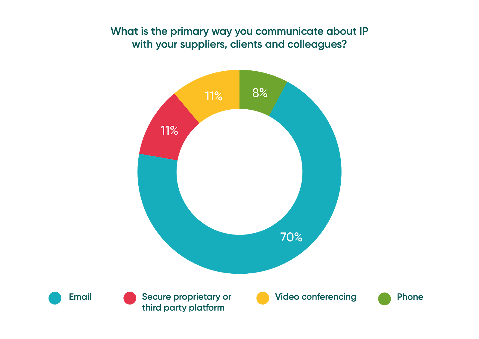 What is the primary way you communicate about IP with your suppliers, clients and colleagues?